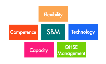 Flexibility Skills Technologies Capacities Management QHSE